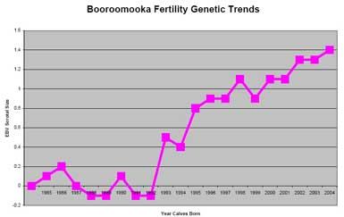 Breeding 2006 fertility graph